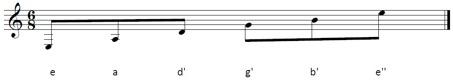 notenschrift-gitaar