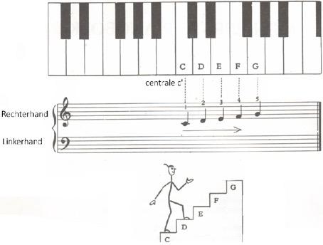 notenschrift-pianisten